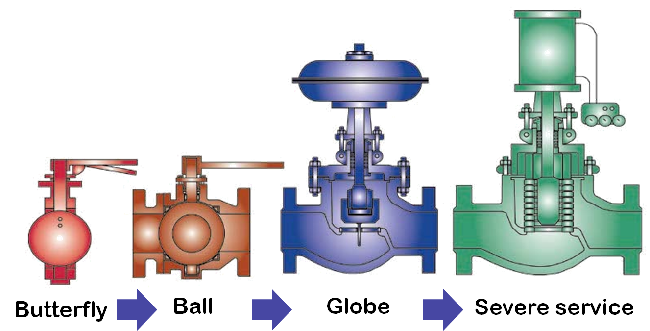 Not All Valves Are Created Equal